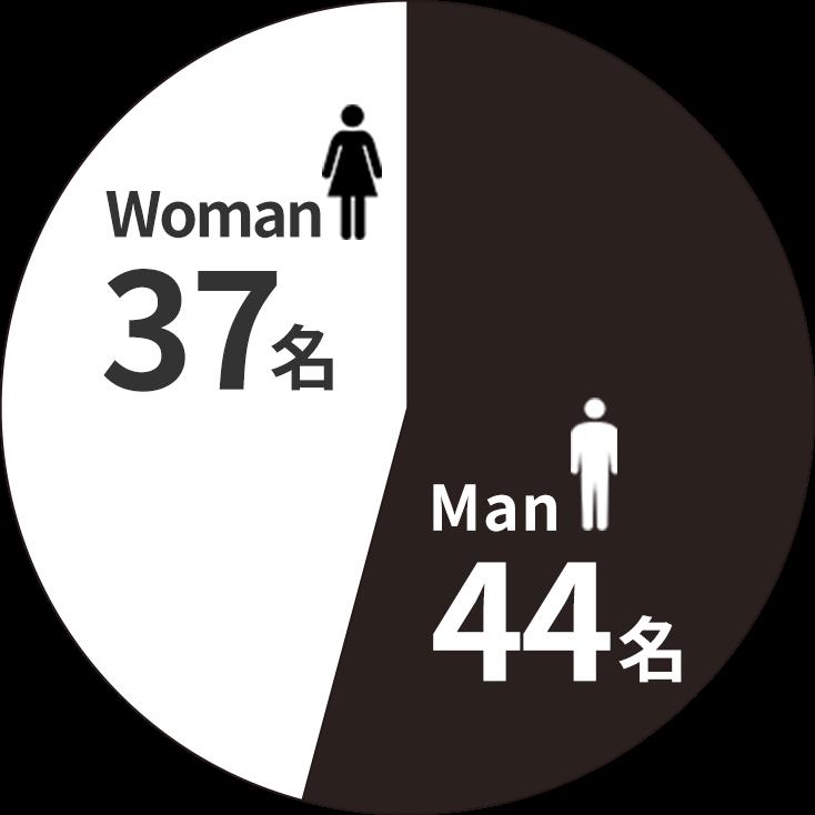 男性44名、女性37名